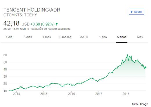 Tecent - Como investir no exterior