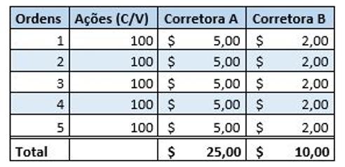 É muito importante que você tenha em mente quais são os custos de corretagem que a corretora irá cobrar para usar sua plataforma