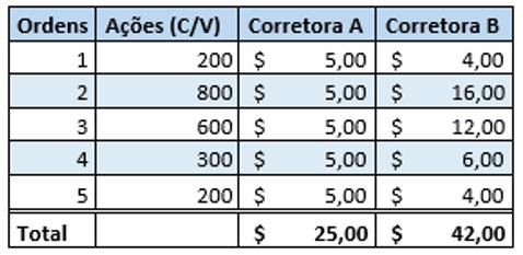 É importante que você tenha em mente quais são os custos de corretagem que a corretora irá cobrar para usar sua plataforma