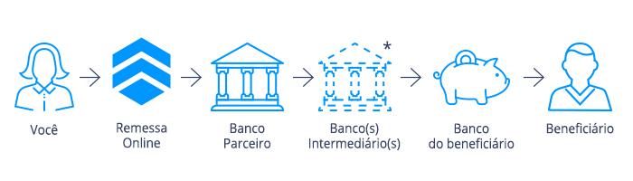 fluxograma como funciona a parceria entre remessa online e bancos intermediários - O que é um Banco Intermediário?