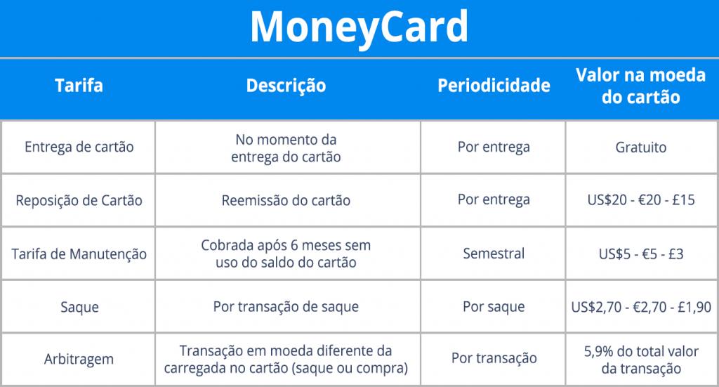comprar dólar no Bradesco através do cartão MoneyCard