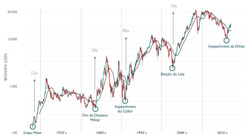 Alta ou baixa do dólar desde 1964