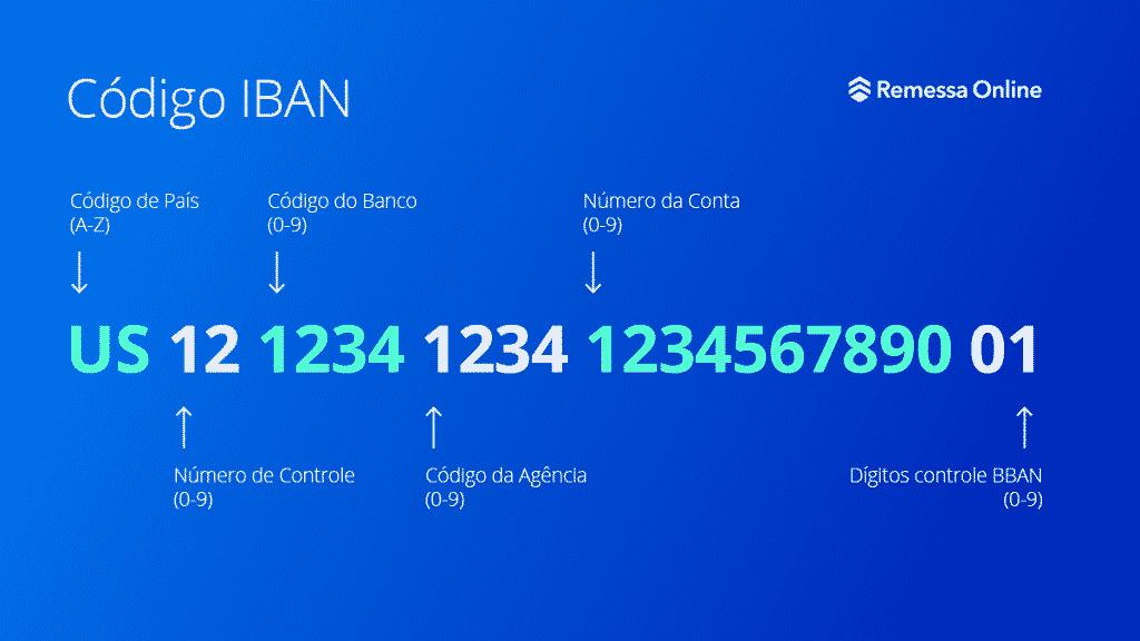 Infográfico mostra como código IBAN é estruturado