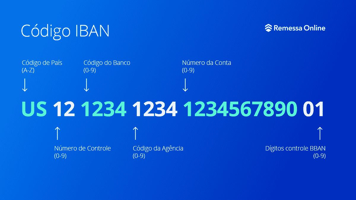 Com o código IBAN é composto