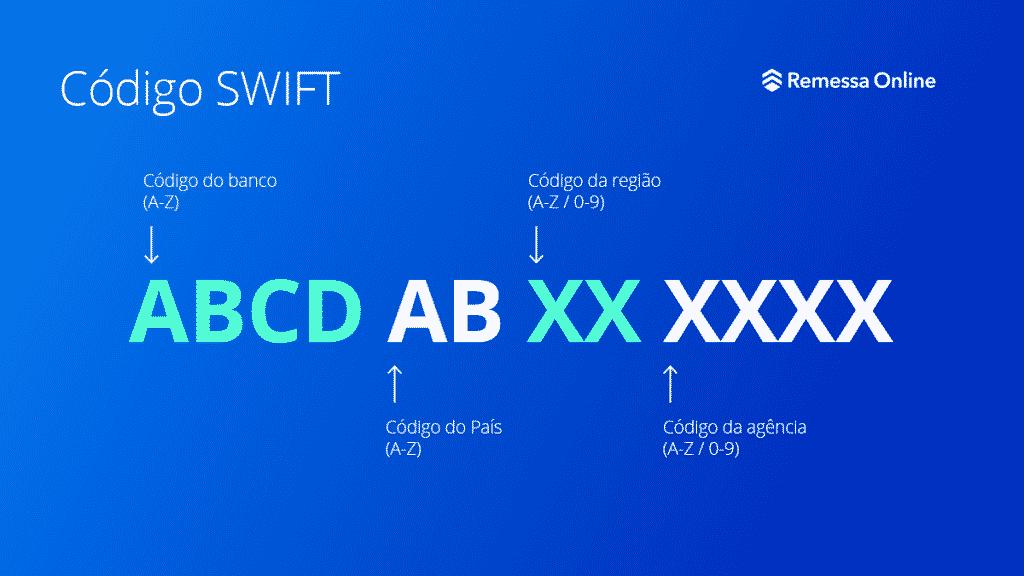 O código SWIFT é a identificação do banco para transferências internacionais