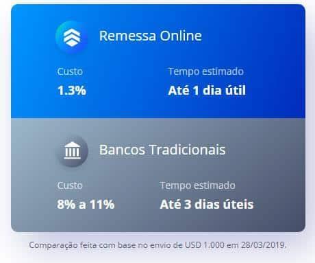 Na remessa online a transferência internacional custa menos e ainda é mais rápida!