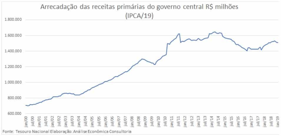 Arrecadação das receitas primárias do governo em R$ milhões
