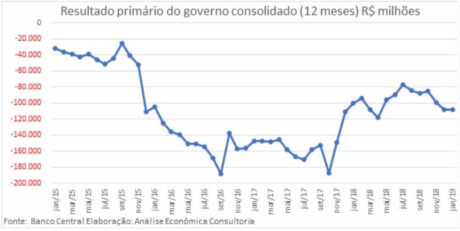 Resultado primário consolidado do governo para 12 meses