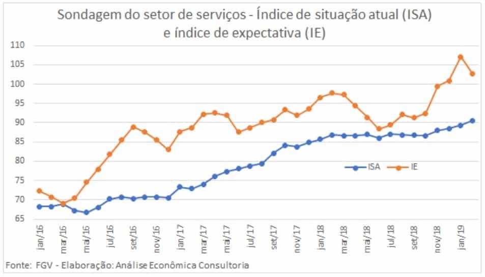 Sondagem do setor de serviços: índice de situação atual (ISA) e Índice de expectativa (IE)