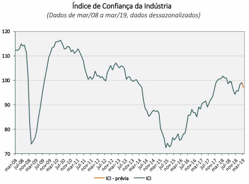 Índice de Confiança da Indústria de março/2008 a março/2019