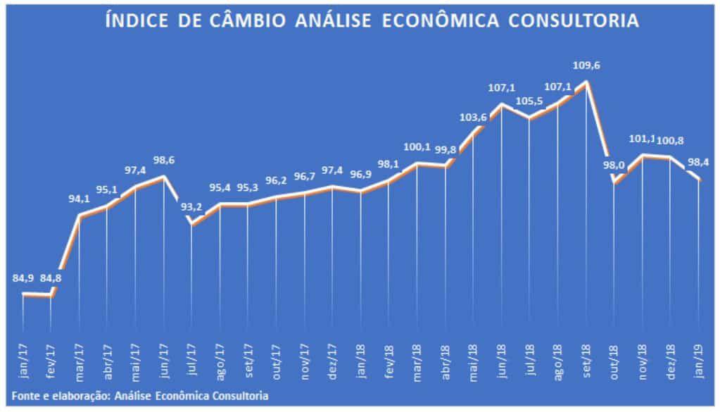 indice de cambio - Forte valorização do Real frente às moedas dos países emergentes