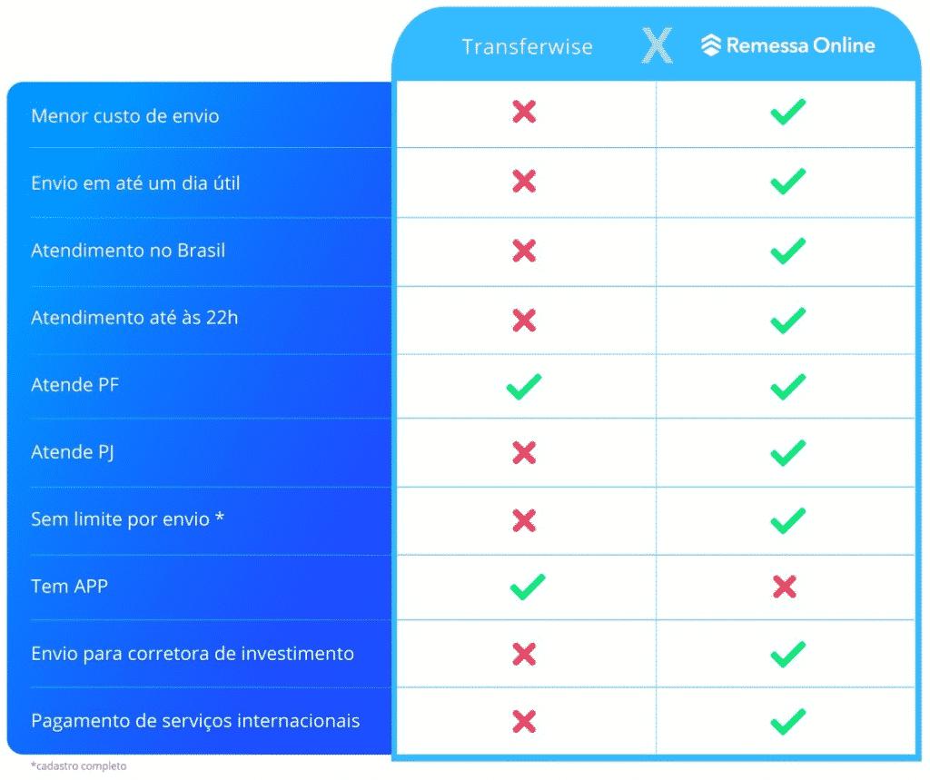Transferwise ou Remessa Online? Comparando as duas soluções, a Remessa Online é mais vantajosa na maior parte dos critérios