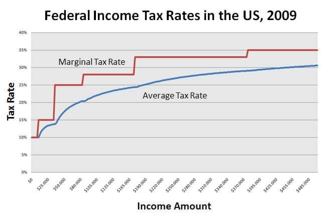 Federal Income Tax Rates in the US, 2009 - Imposto de renda